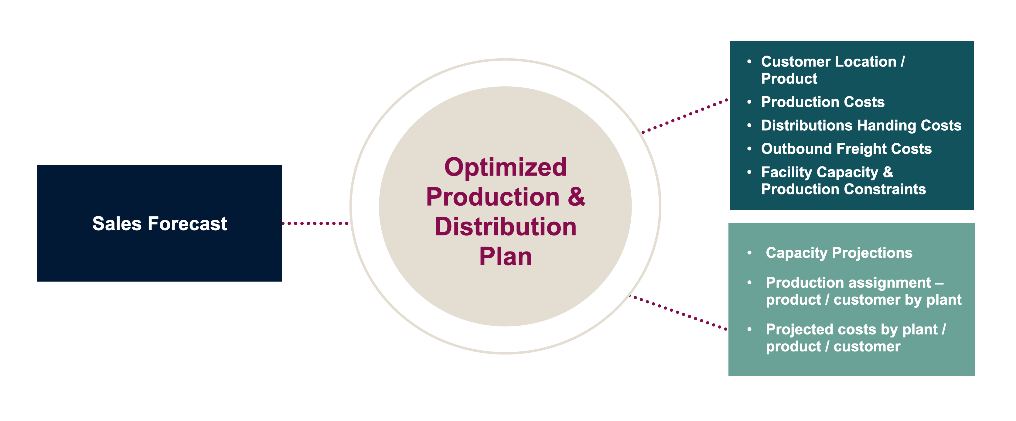 Using your sales forecast, we create an optimized production and distribution plan.
