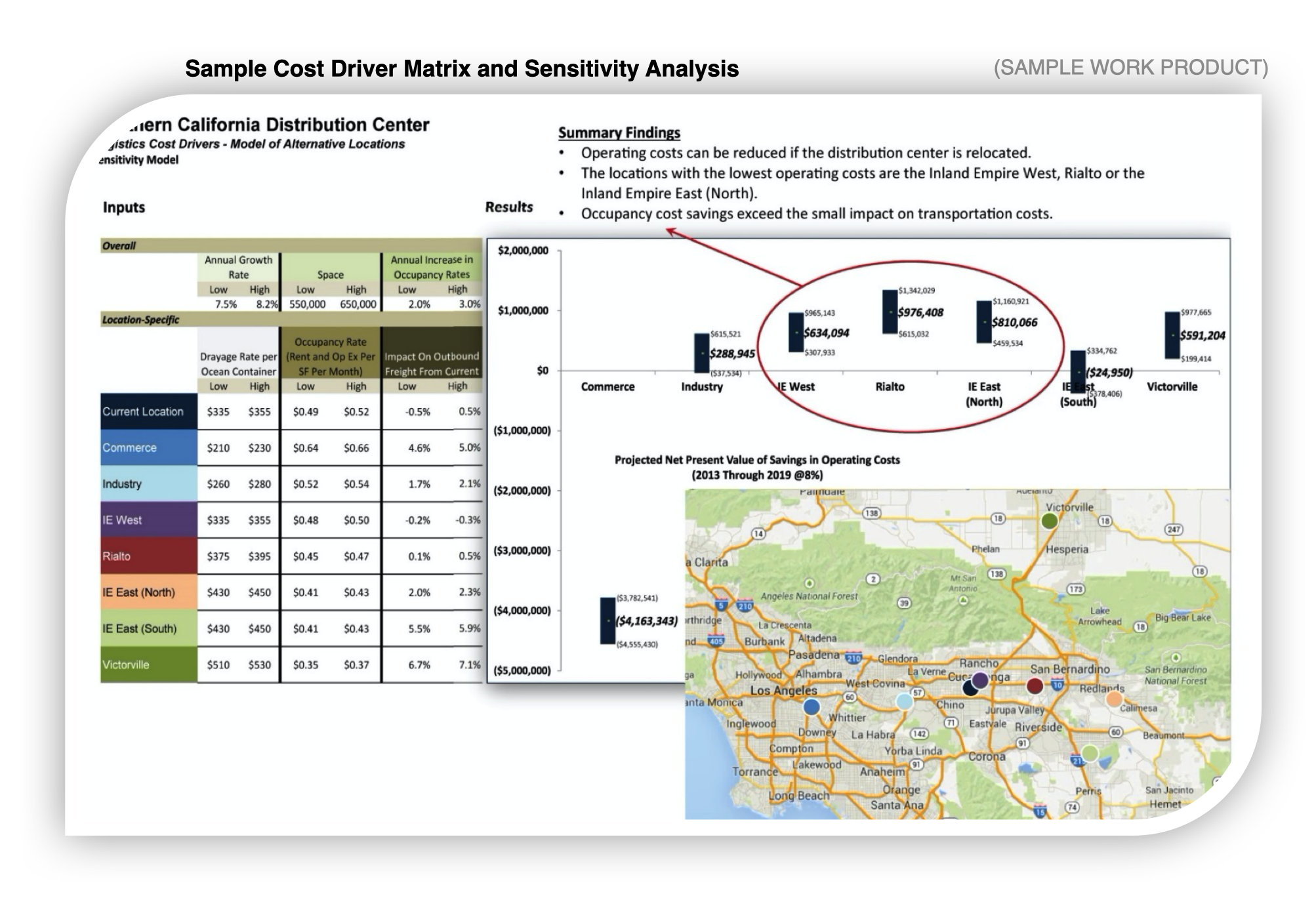 A sample cost driver matrix and sensitivity analysis